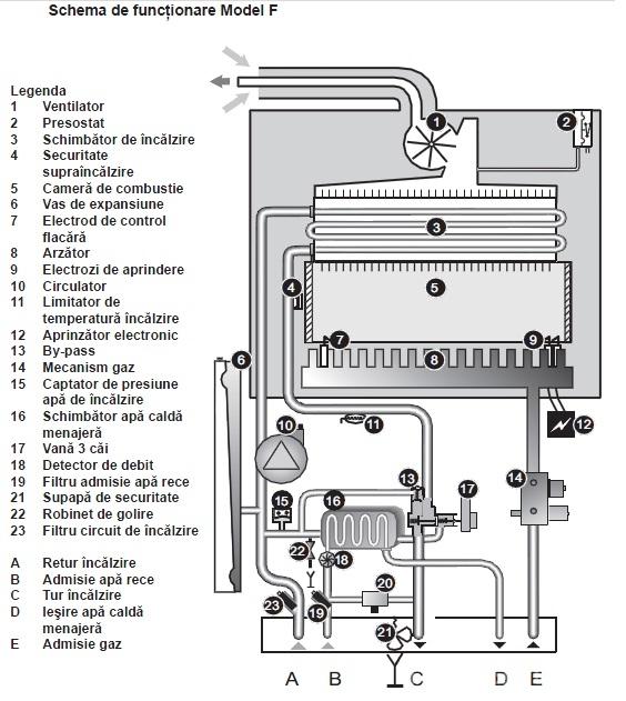 Centrala termica saunier duval thema condens f25 in for Saunier duval thema condens f25