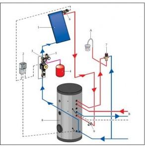 Panou solar plan cu boiler 300l