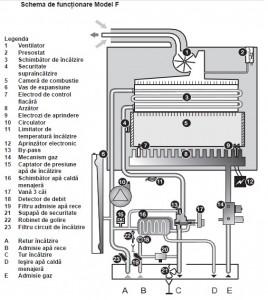 Centrala termica Saunier Duval Semia Condens F25 in condensare de 24kW si preparare apa calda