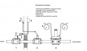 Electrovana de gaz 1